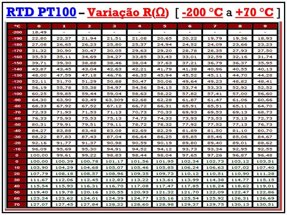 RTD PT100 – Variação R(Ω) [ -200 °C a +70 °C ]